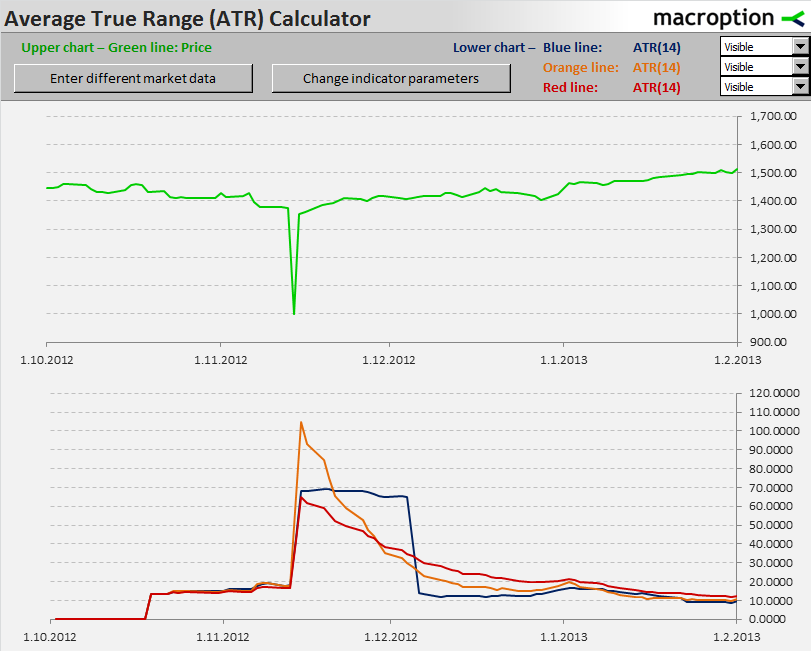 Average True Range (ATR) Calculator