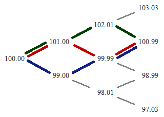 Binomial tree with highlighted paths leading to a node