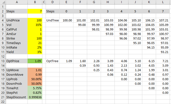 Binomial option pricing spreadsheet before Cox-Ross-Rubinstein formulas