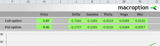 Binary call option delta formula
