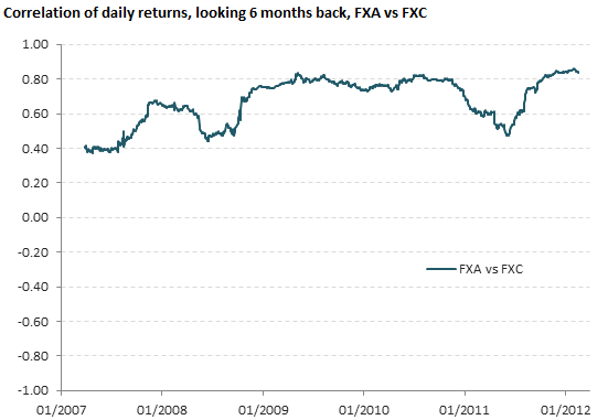 Correlation of daily returns, FXA vs FXC