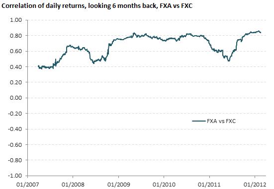 Correlation of daily returns, FXA vs FXC