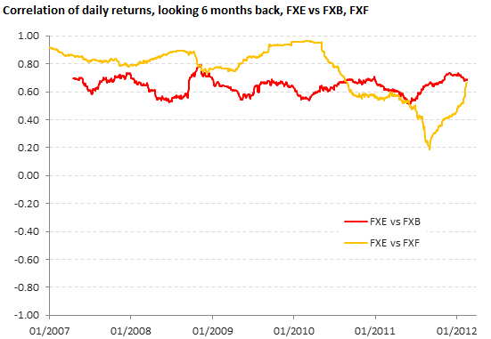 Correlation of daily returns, FXE vs FXB, FXF