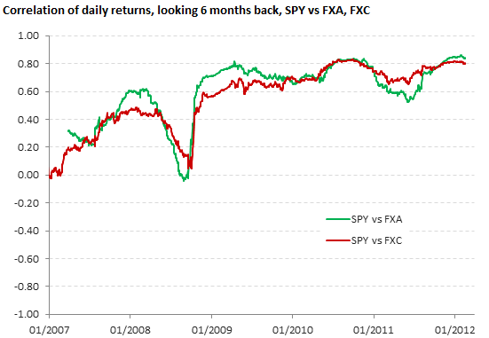 Correlation of daily returns, SPY vs FXA, FXC