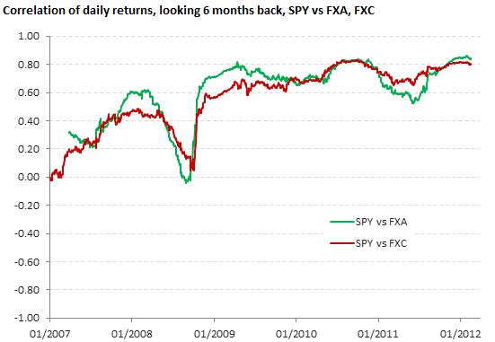 Correlation of daily returns, SPY vs FXA, FXC