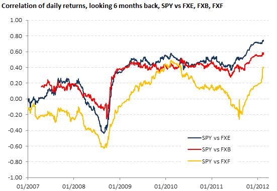 Correlation of daily returns, SPY vs FXE, FXB, FXF