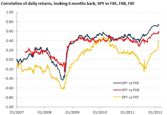 Correlation of daily returns, SPY vs FXE, FXB, FXF