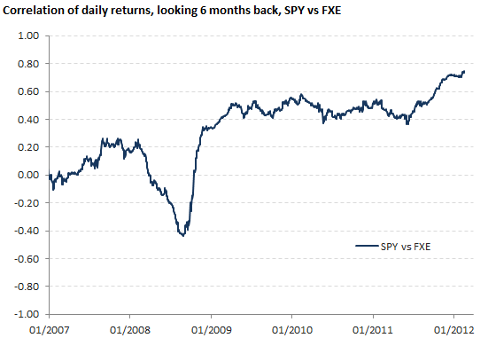 Correlation of daily returns, SPY vs FXE