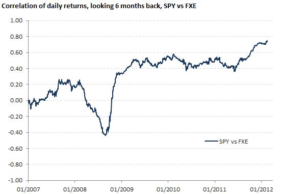 Correlation of daily returns, SPY vs FXE