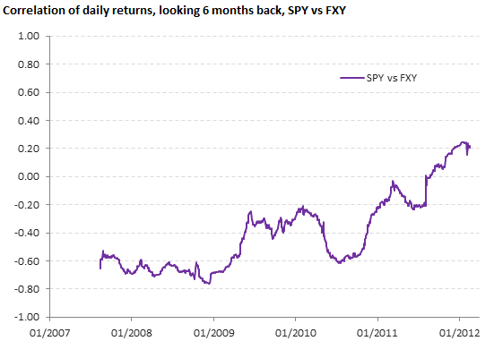 Correlation of daily returns, SPY vs FXY