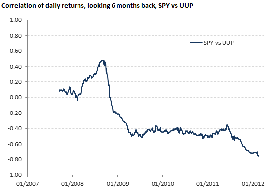 Correlation of daily returns, SPY vs UUP