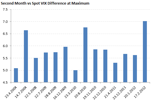 Maximum differences between second futures month and spot VIX
