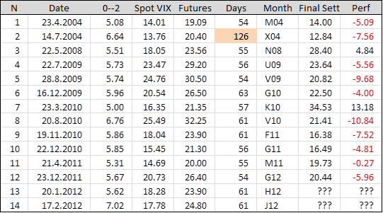 Maximum differences between second futures month and spot VIX - details