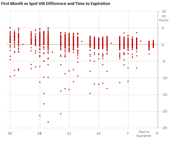 Difference between the first futures month and spot VIX, with time to expiration
