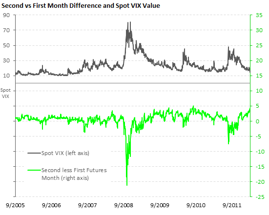 Difference between the second and first futures month, with spot VIX value