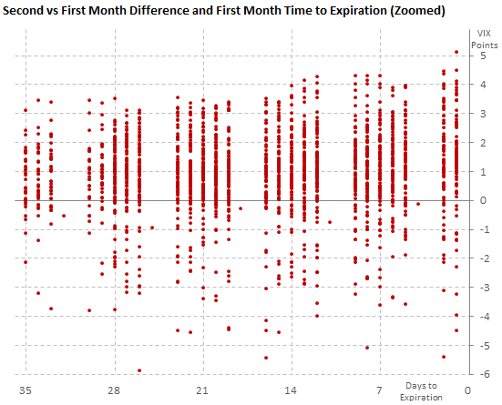 Difference between the second and first futures month, with time to expiration