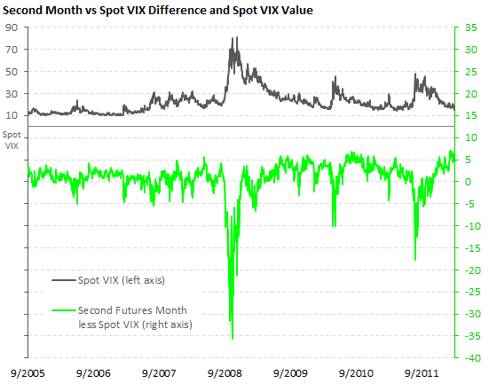 Difference between the second futures month and spot VIX, with spot VIX value