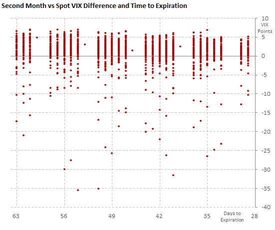 Difference between the second futures month and spot VIX, with time to expiration