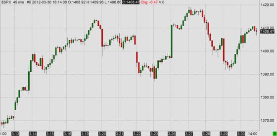 S&P500 Index, last 3 weeks, 45 minute bars