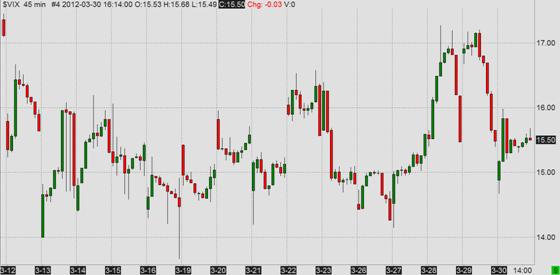 VIX (CBOE Volatility Index), last 3 weeks, 45 minute bars