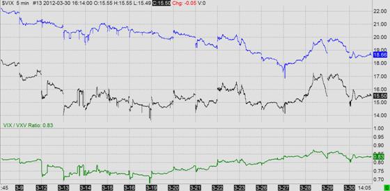 VIX/VXV Ratio (blue = VXV, black = VIX, green = VIX/VXV Ratio