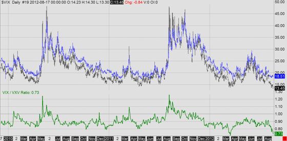VIX/VXV ratio