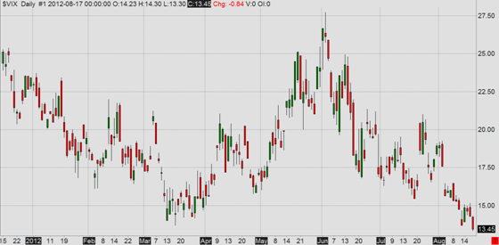 VIX (CBOE Volatility Index)