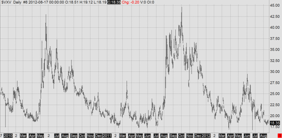 VXV index (2010-2012)