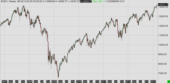 Dow Jones Industrial Average since 2007, weekly bars
