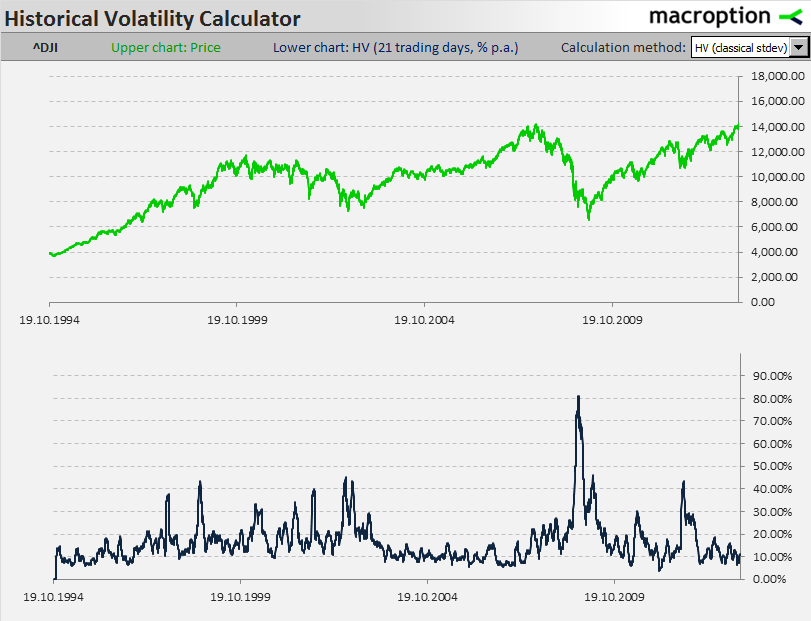 Dow Jones Industrial Average historical volatility (21-day, annualized) since 1994