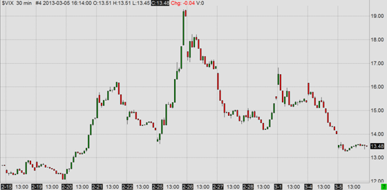 VIX (CBOE Volatility Index) since mid February, 30 minute bars