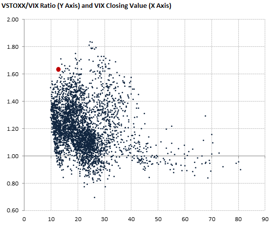 VSTOXX/VIX ratio and VIX closing value
