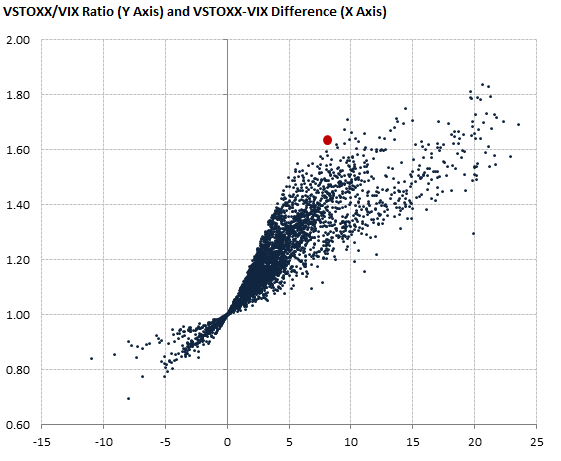 VSTOXX/VIX ratio and difference