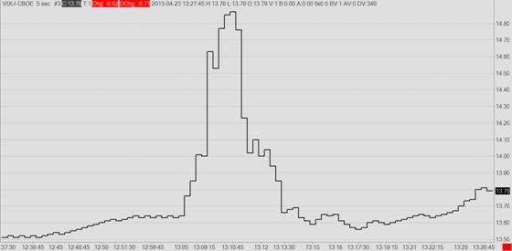 VIX (CBOE Volatility Index)