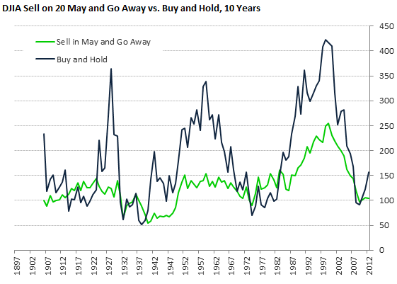 DJIA Sell on 20 May and Go Away vs. Buy and Hold, 10 Years