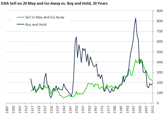 DJIA Sell on 20 May and Go Away vs. Buy and Hold, 20 Years
