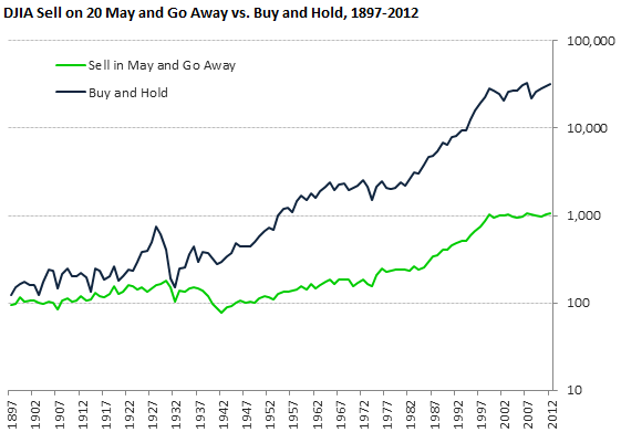 DJIA Sell on 20 May and Go Away vs. Buy and Hold, 1897-2012