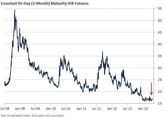 Constant 91-Day (3-Month) Maturity VIX Futures