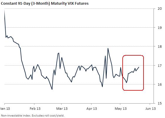 Constant 91-Day (3-Month) Maturity VIX Futures