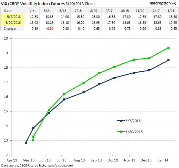 VIX futures curve