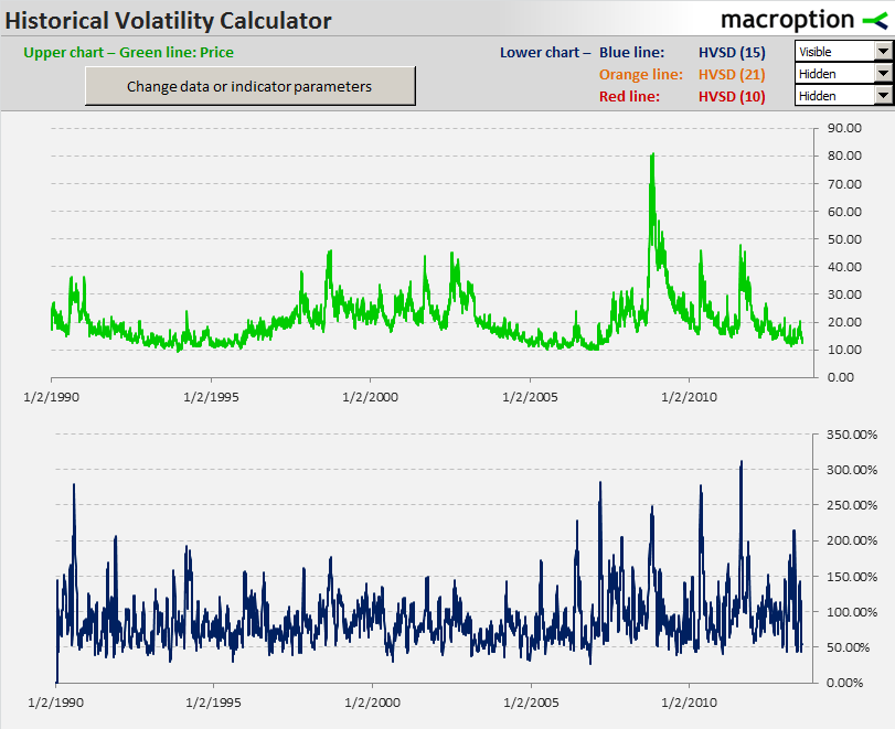 15-day historical volatility of VIX since 1990