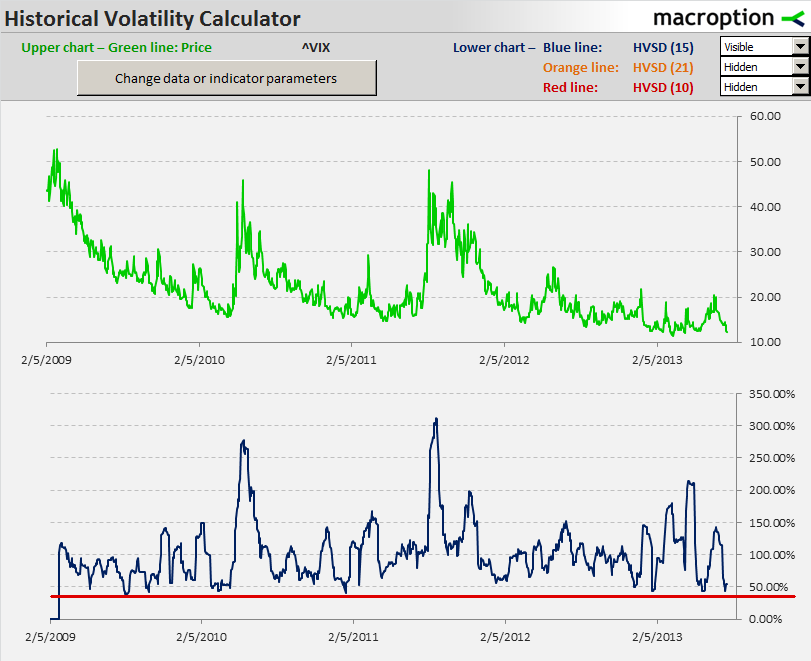 15-day historical volatility of VIX