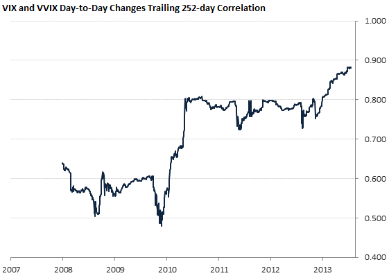 VIX and VVIX Day-to-Day Changes Trailing 252-day Correlation