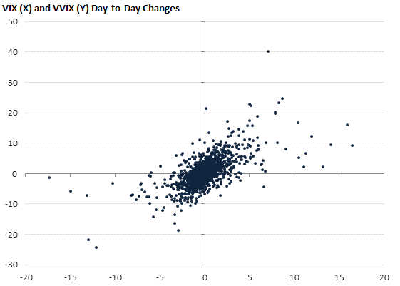 VIX (X) and VVIX (Y) Day-to-Day Changes