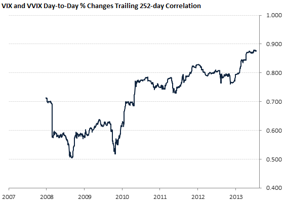 VIX and VVIX Day-to-Day % Changes Trailing 252-day Correlation