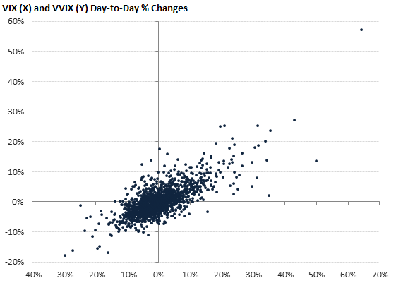 VIX (X) and VVIX (Y) Day-to-Day % Changes