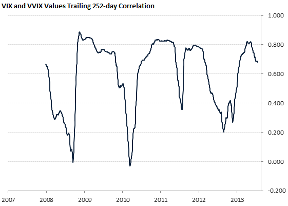 VIX and VVIX Values Trailing 252-day Correlation