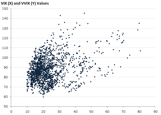 VIX (X) and VVIX (Y) Values