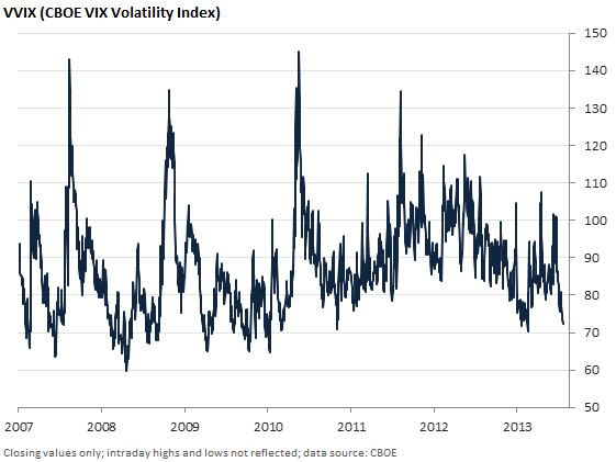VVIX (CBOE VIX Volatility Index) since 2007