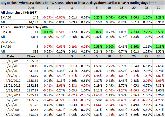 Buy at close when SPX closes below SMA50 after at least 20 days above, sell at close N trading days later